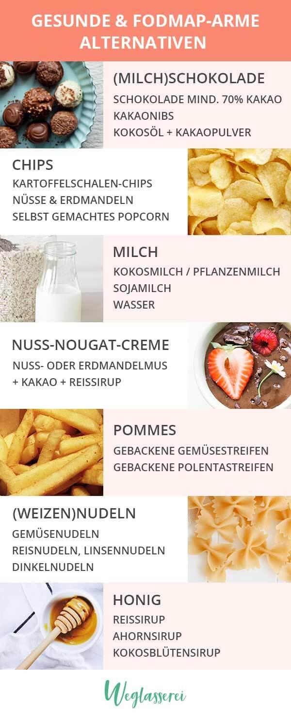 Infografik zu gesunden und verträglichen Alternativen für Lebensmittel. Für noch mehr Tipps & Motivation, um deine Nahrungsmittelunverträglichkeit, Lebensmittelunverträglichkeit oder deinen Reizdarm in den Griff zu bekommen, schau auf meinem Blog www.weglasserei.de vorbei. Außerdem findest du leckere und einfache Rezepte. #nahrungsmittelunverträglichkeit #glutenfrei #laktosefrei #fructosearm #fodmap #reizdarm #gesund #alternativen #infografik